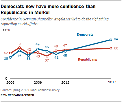 Chart showing that Democrats now have more confidence than Republicans in Merkel