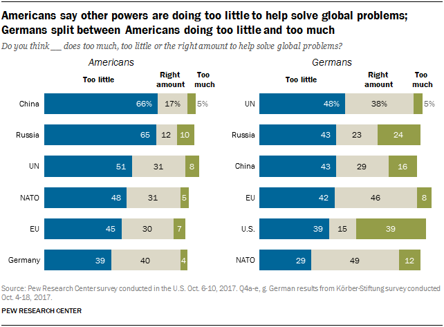 Chart showing that Americans say other powers are doing too little to help solve global problems, and Germans are split between Americans doing too little and too much