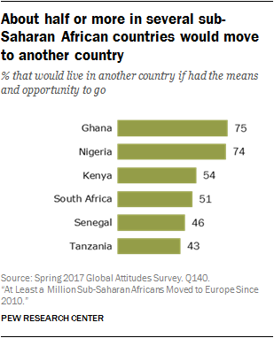 About half or more in several sub-Saharan African countries would move to another country