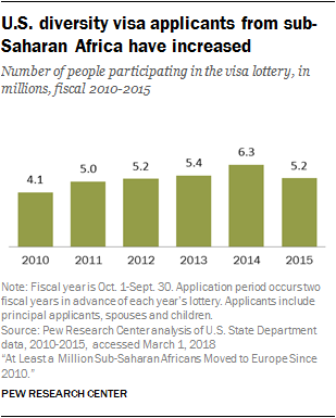 U.S. diversity visa applicants from sub-Saharan Africa have increased