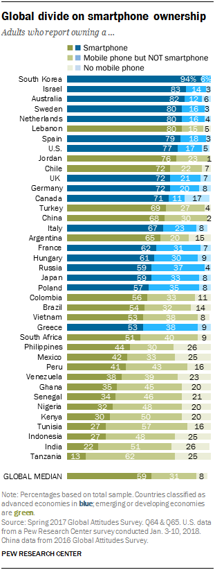 Chart showing the global divide on smartphone ownership.