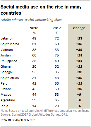Table showing that social media use is on the rise in many countries.