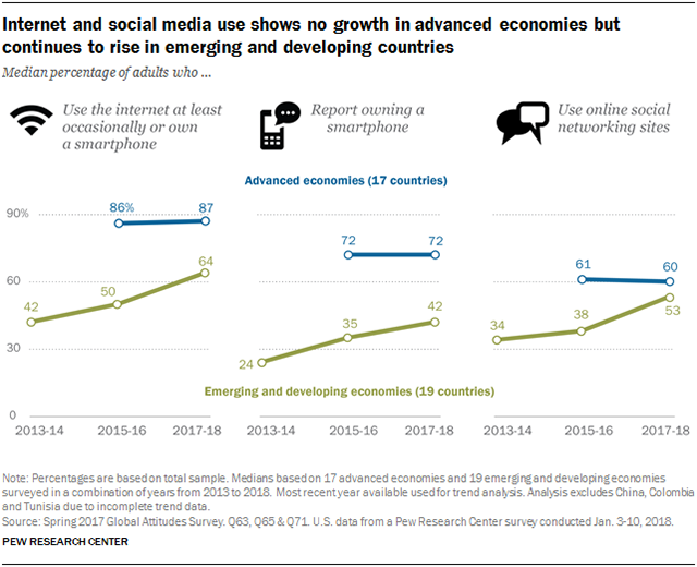 Social Media Use Continues To Rise In Developing Countries Pew