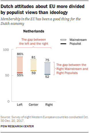 Chart showing that Dutch attitudes about the EU are more divided by populist views than ideology.