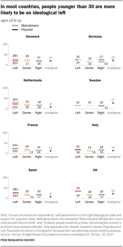 Charts showing that in most countries, people younger than 30 are more likely to be on the ideological left.