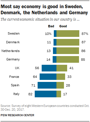 Chart showing that most say economy is good in Sweden, Denmark, the Netherlands and Germany.