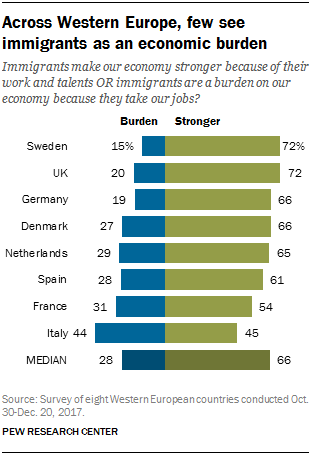 Chart showing that across Western Europe, few see immigrants as an economic burden.