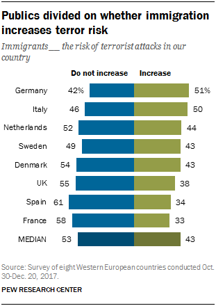 Chart showing that publics are divided on whether immigration increases terror risk.