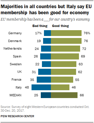 Chart showing that majorities in all countries but Italy say EU membership has been good for the economy.