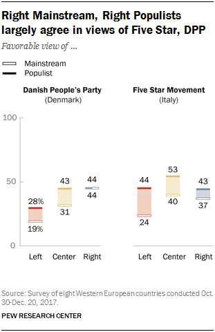 Chart showing that the Right Mainstream and Right Populists largely agree in views of Five Star and DPP.