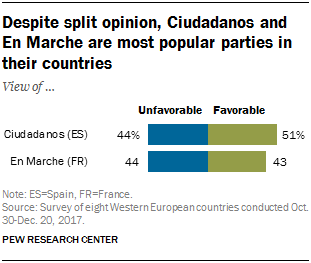 Chart showing that despite split opinion, Ciudadanos and En Marche are the most popular parties in their countries.