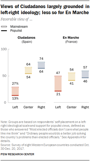Chart showing that views of Ciudadanos are largely grounded in left-right ideology and are less so for En Marche.