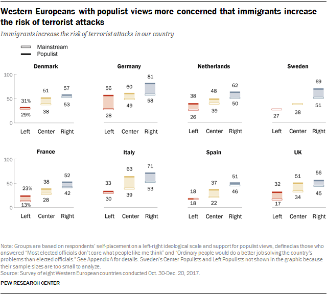 Charts showing that Western Europeans with populist views are more concerned that immigrants increase the risk of terrorist attacks.