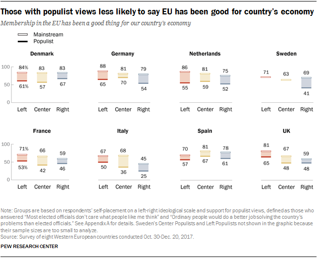 Charts showing that those with populist views are less likely to say EU has been good for the country's economy.