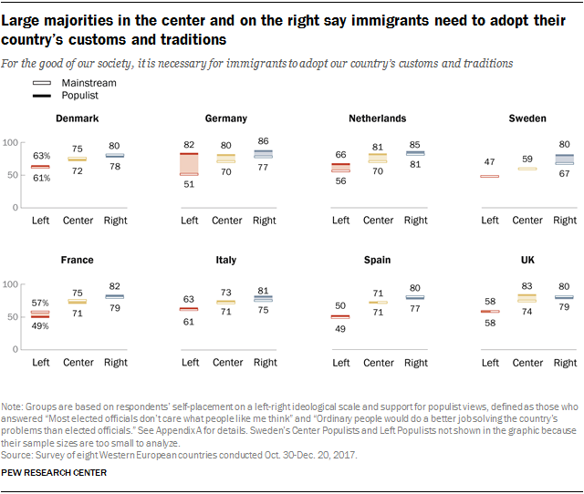 Charts showing that large majorities in the center and on the right say immigrants need to adopt their country's customs and traditions.