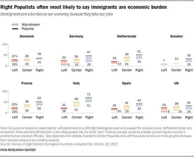 Charts showing that Right Populists often are the most likely to say immigrants are an economic burden.
