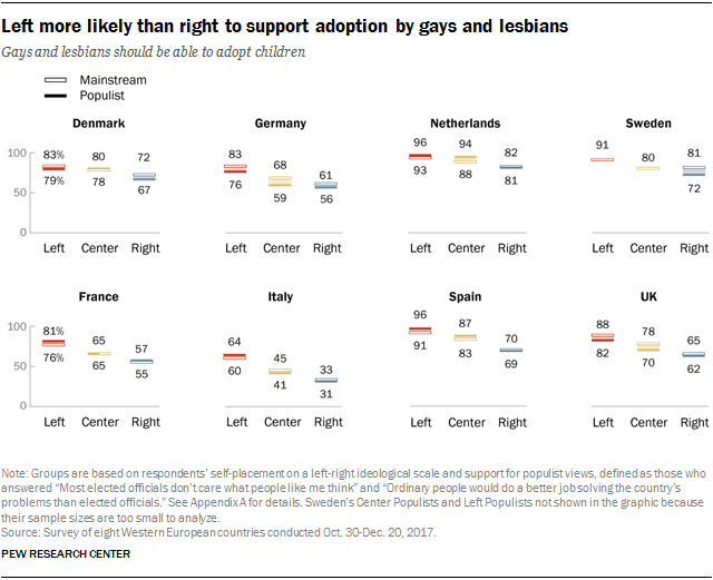 Charts showing that the left are more likely than the right to support adoption by gays and lesbians.