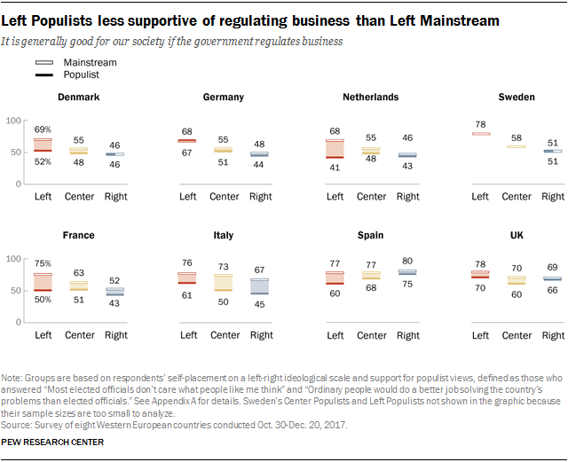 Charts showing that Left Populists are less supportive of regulating business than Left Mainstream.