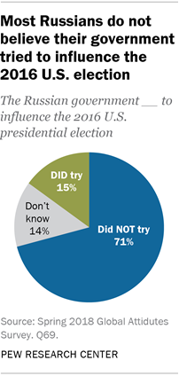 Pie chart showing that most Russians do not believe their government tried to influence the 2016 U.S. election