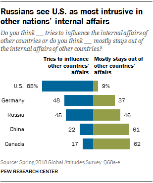 Chart showing that Russians see the U.S. as most intrusive in other nations' internal affairs