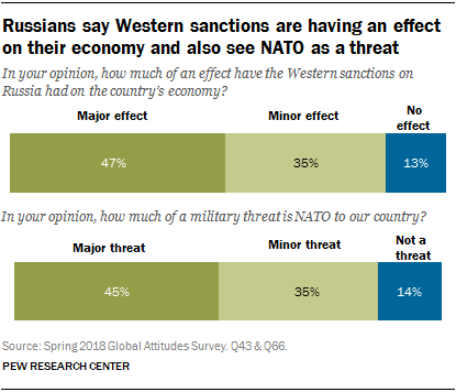 Charts showing that Russians say Western sanctions are having an effect on their economy and also that they see NATO as a threat