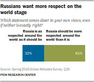 Chart showing that Russians want more respect on the world stage
