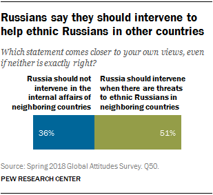 Chart showing that Russians say they should intervene to help ethnic Russians in other countries