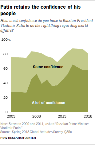 Chart showing that Putin retains the confidence of his people