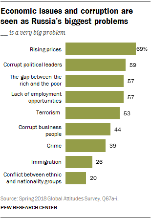 Chart showing that economic issues and corruption are seen as Russia's biggest problems