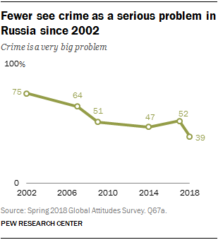 Line chart showing that fewer see crime as a serious problem in Russia since 2002