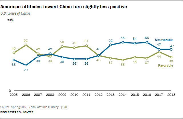 Line chart showing that American attitudes toward China have turned slightly less positive.