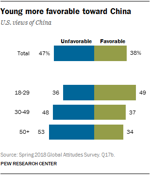 Chart showing that the young are more favorable toward China.