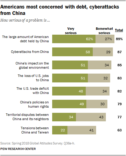 Chart showing that Americans are most concerned with debt and cyberattacks from China.