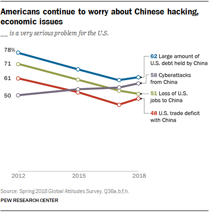Line chart showing that Americans continue to worry about Chinese hacking and economic issues.