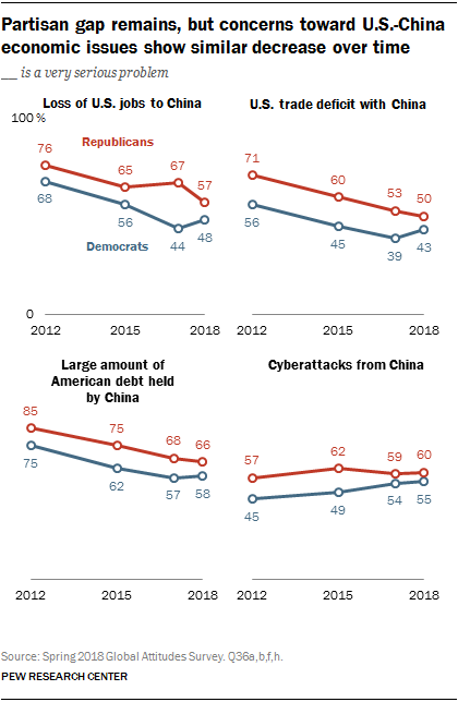 Line charts showing that a partisan gap remains, but concerns toward U.S.-China economic issues show similar decrease over time.