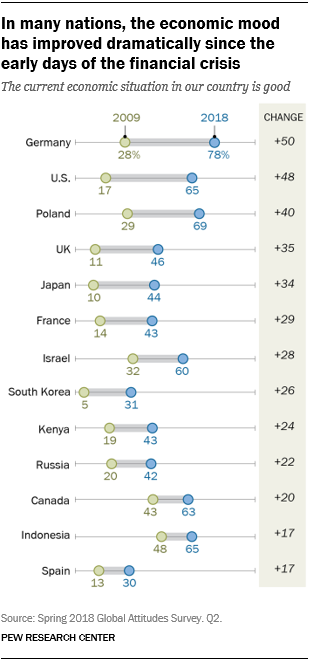 Chart showing that in many nations, the economic mood has improved dramatically since the early days of the financial crisis.