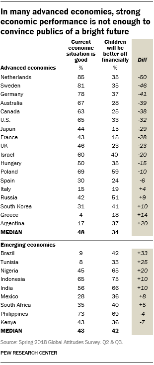 Table showing that in many advanced economies, strong economic performance is not enough to convince publics of a bright future.