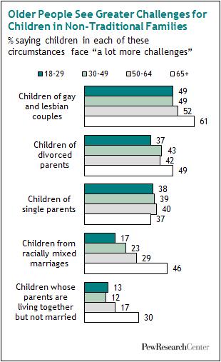 Same sex parents statistics 11