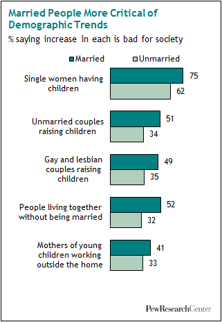 the decline of marriage and rise of new families essay The decline of marriage and rise of new families nov 18, 2010 parenting and families description based on economic and demographic data analysis and a survey .