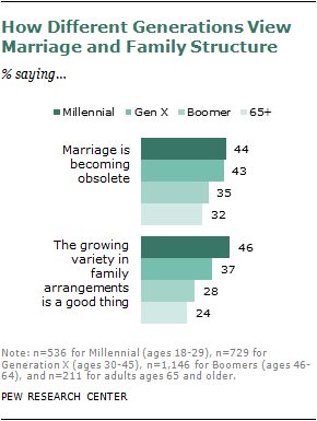 millennial generation and marriage