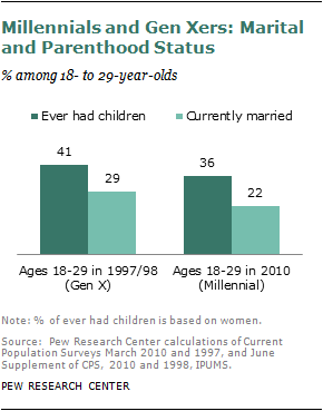 changes in marriage and parenthood These results do not suggest that parenthood improves marital happiness but   and dissatisfaction evolves when the life-changing reality of parenthood sets in.