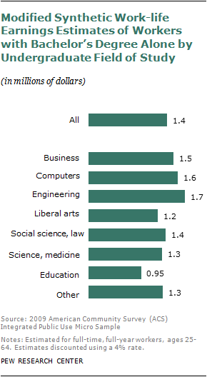 Chapter 5: The Monetary Value of a College Education | Pew Research ...