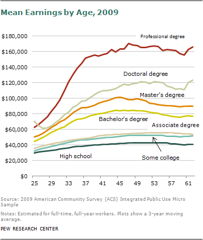 Does higher education guarantees higher income