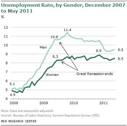 Unemployment due to recession