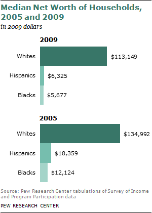 the racial wealth gap between blacks and whites Here are some graphs on the income and wealth gap between whites and blacks in the us this next one shows homeownership rates i know some people are going to.