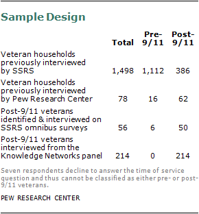 Appendix 1 survey methodology pew research center the majority of survey respondents were recruited in a two stage sampling process the first stage involved screening for qualifying veteran households and spiritdancerdesigns Images