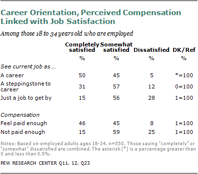 employment trends and job satisfaction in The conference board job satisfaction survey was first released in 1987  ago is  a result of several long-running trends in the us labor market.