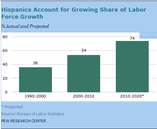 Hispanic Share of Labor Force, actual and projected