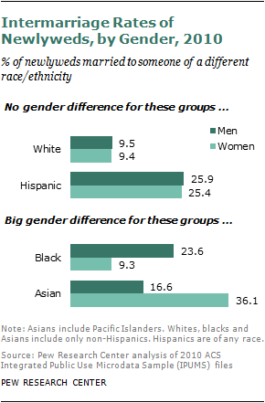 ethnic-breakdowns-black-white-asian-hispanic