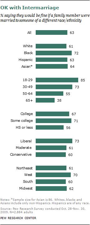 Interracial dating survey results